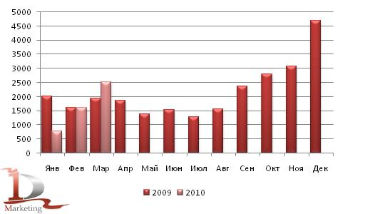 Динамика импорта грузовиков в Россию в 2009 – 1 кв. 2010 гг., шт.