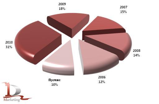 Возрастная структура импорта грузовиков в 1 кв. 2009 и 2010 гг. (год выпуска)