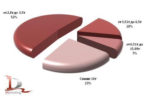 Распределение импорта грузовиков за 1 квартал 2010 года по классам, %