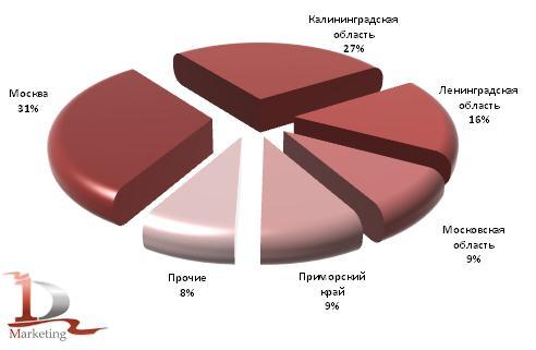 Основные регионы-получатели грузовиков в российском импорте за 1 кв. 2010 года