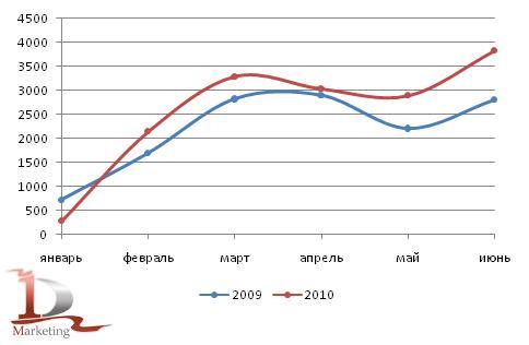 Российское производство автобусов в 1 полугодии 2009-2010 гг., шт.