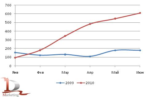 Российский импорт автобусов в 1 полугодии 2009-2010 гг., шт.