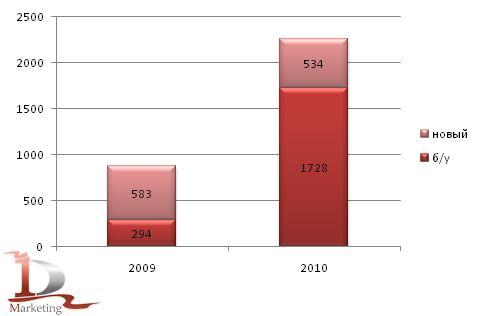 Импорт новых и подержанных  автобусов в 1 полугодии 2009-2010 гг., шт.