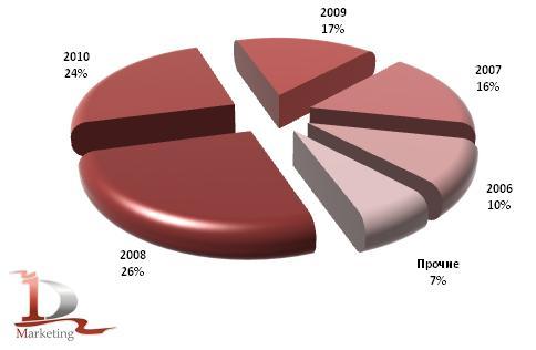 Возрастная структура российского импорта автобусов в 1 полугодии 2010 года, шт. (год выпуска)