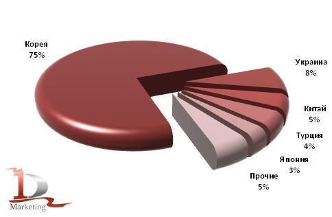 Основные страны-производители автобусов в российском импорте в 1 полугодии 2010 года, шт.