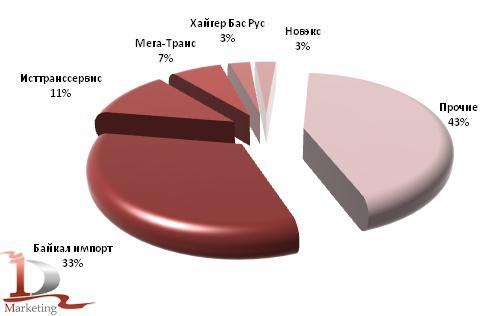 Основные получатели импортных автобусов в 1 полугодии 2010 года, шт.