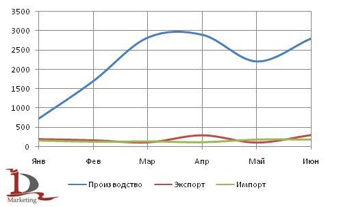 Динамика российского рынка автобусов в 1 полугодии 2009 года, в шт.