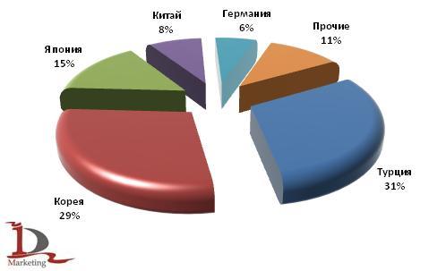 Основные страны-производители автобусов в российском импорте в 1 полугодии 2009 года