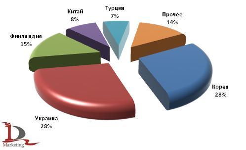 Основные страны-отправители автобусов в российском импорте в 1 полугодии 2009 года
