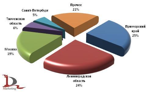 Основные регионы-получатели автобусов в российском импорте в 1 полугодии 2009 года