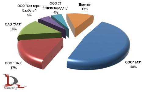 Основные производители автобусов в России в 1 полугодии 2009 года
