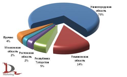 Основные регионы, где расположены сборочные производства автобусов, выпущенных в России в 1 полугодии 2009 года