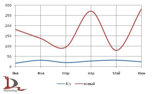 Динамика российского экспорта новых и подержанных  автобусов в 1 полугодии 2009 года, в шт.