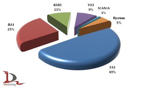 Экспорт основных марок автобусов в 1 полугодии 2009 года
