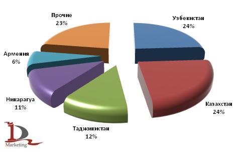 Основные станы назначения в экспорте автобусов в 1 полугодии 2009 года