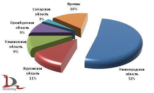 Основные регионы-отправители автобусов в 1 полугодии 2009 года