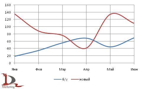 Динамика российского импорта новых и подержанных  автобусов в 1 полугодии 2009 года, в шт.