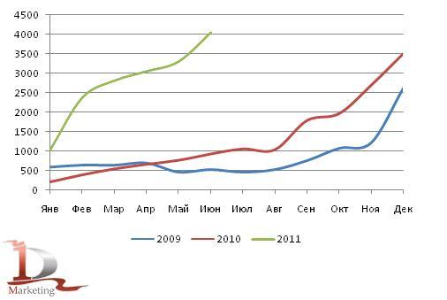 Динамика российского импорта тяжелых грузовиков в 2009 – июне 2011 гг., шт.