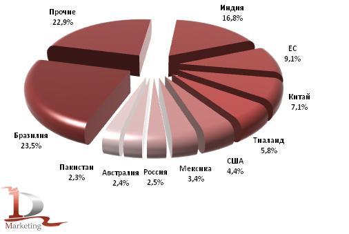 Рынок сахара markets trading