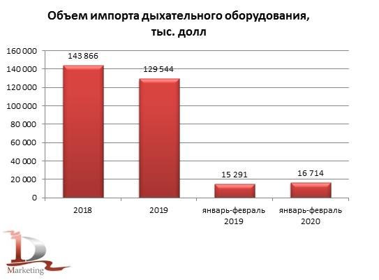 Импорт дыхательного оборудования в Россию