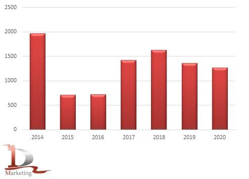 Сравнительная динамика импорта гусеничных бульдозеров в 2014-2020 гг., шт.