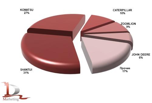 Марочная структура российского импорта гусеничных бульдозеров в 2020 году, % (натур. выраж.)