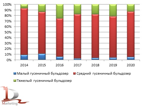 Анализ российского импорта гусеничных бульдозеров по классам за 2014 -  2020 гг., шт.