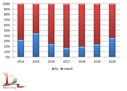 Возрастная структура импорта гидравлических экскаваторов в 2014 – 2020 гг., шт.