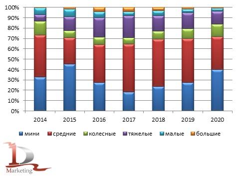 Анализ российского импорта гидравлических экскаваторов по классам за 2014 -  2020 гг., шт.