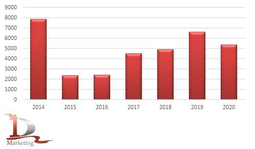 Сравнительная динамика импорта фронтальных погрузчиков в 2014-2020 гг., шт.