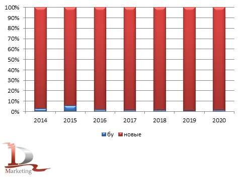 Возрастная структура импорта фронтальных погрузчиков в 2014-2020 гг., шт.