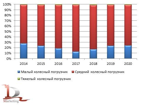 Анализ российского импорта фронтальных погрузчиков по классам за 2014-2020 гг., шт.