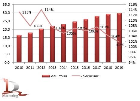 Динамика объёмов производства комбикормов в России в 2010 – 2019 гг., млн. тонн