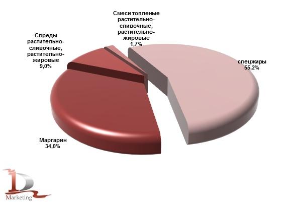 Структура производства маргариновой продукции по видам в 2019 году, % (натур. выраж.)