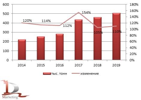 Динамика объёмов производства премиксов в России за период 2014 – 2019 гг., тыс. тонн