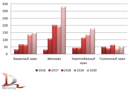 Сравнительная динамика импорта  подъемной техники в Россию за 2016-2020 гг., штуки