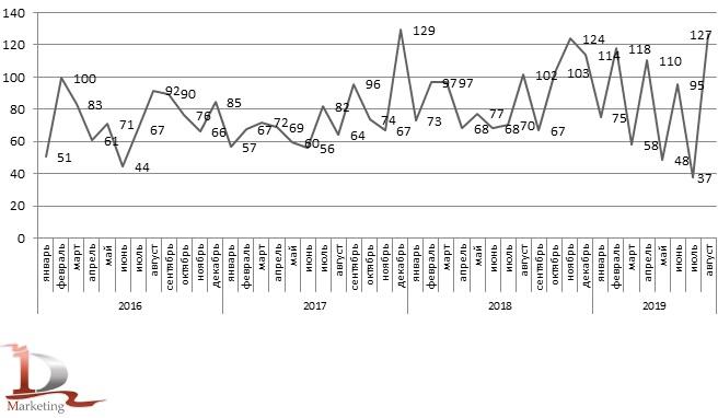 Динамика импорта пальмового масла в Россию в 2016 – августе 2019 гг., тыс. тонн