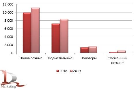 Сравнительные объемы импорта по видам полоуборочной техники в Россию в 2018 - 2019 гг., шт.