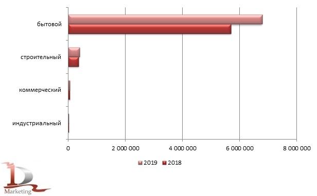 Сравнительные объемы импорта по видам пылесосов в Россию в 2018 - 2019 гг., шт.