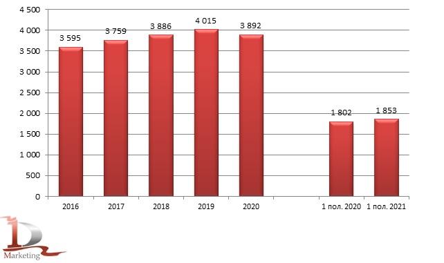 Динамика производства кондитерских изделий в России в 2016 – 1 пол. 2021 гг., тонн