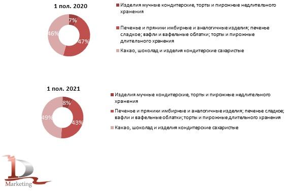 Структура производства кондитерских изделий в России по основным видам продукции в 1 пол. 2020 г. и 1 пол. 2021 г., % (в натуральном выражении)