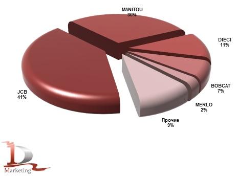 Импорт основных марок телескопических погрузчиков в Россию в январе - июне 2021 года, %