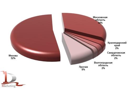Ведущие регионы-получатели телескопических погрузчиков в январе - июне 2021 года, %