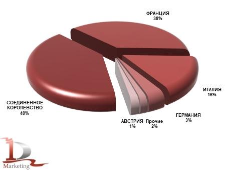 Ведущие страны-производители телескопических погрузчиков, импортированных в Россию в январе - июне 2021 года, %.
